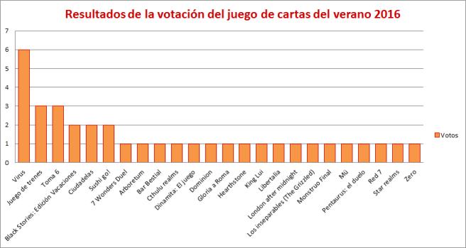 votos2016barres